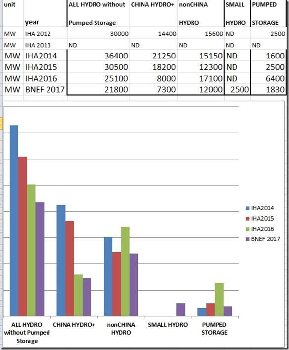 BNEF trends in hydropower 2014-17